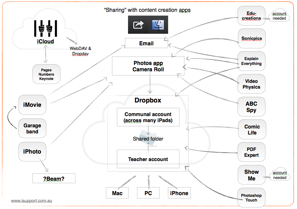 iPad_Dropbox_diagram.png