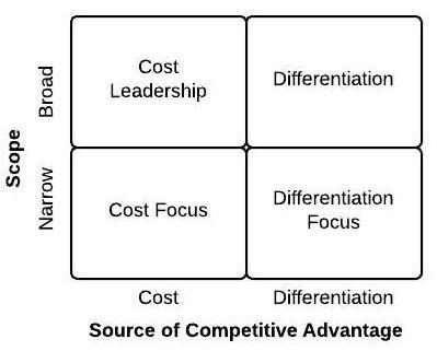 Porter generic strategies.JPG