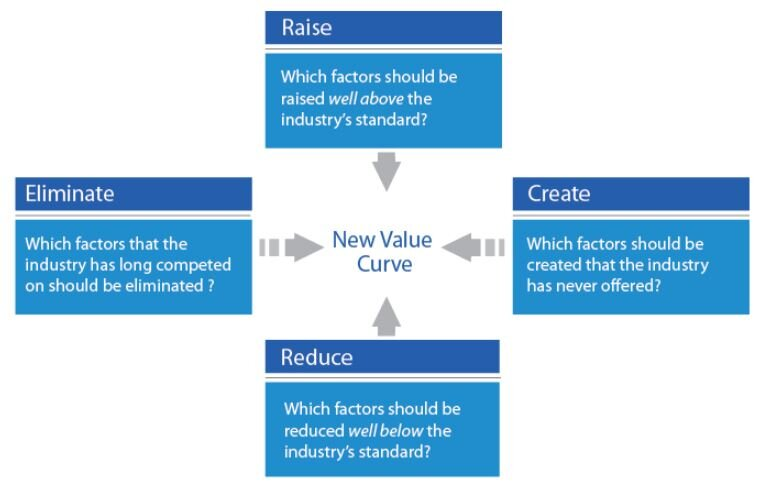 The Four Actions Framework - Blue Ocean Strategy