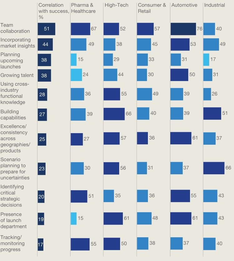 McKinsey & Company cross-industry product launch survey (2015).