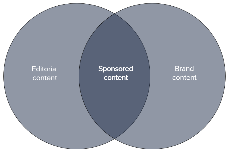 Sponsored_content_venn.png