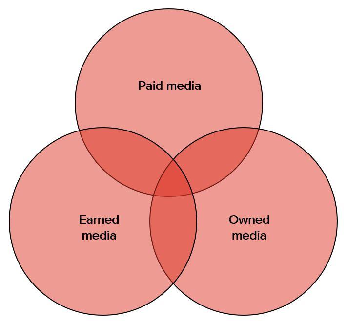 Venn media.png