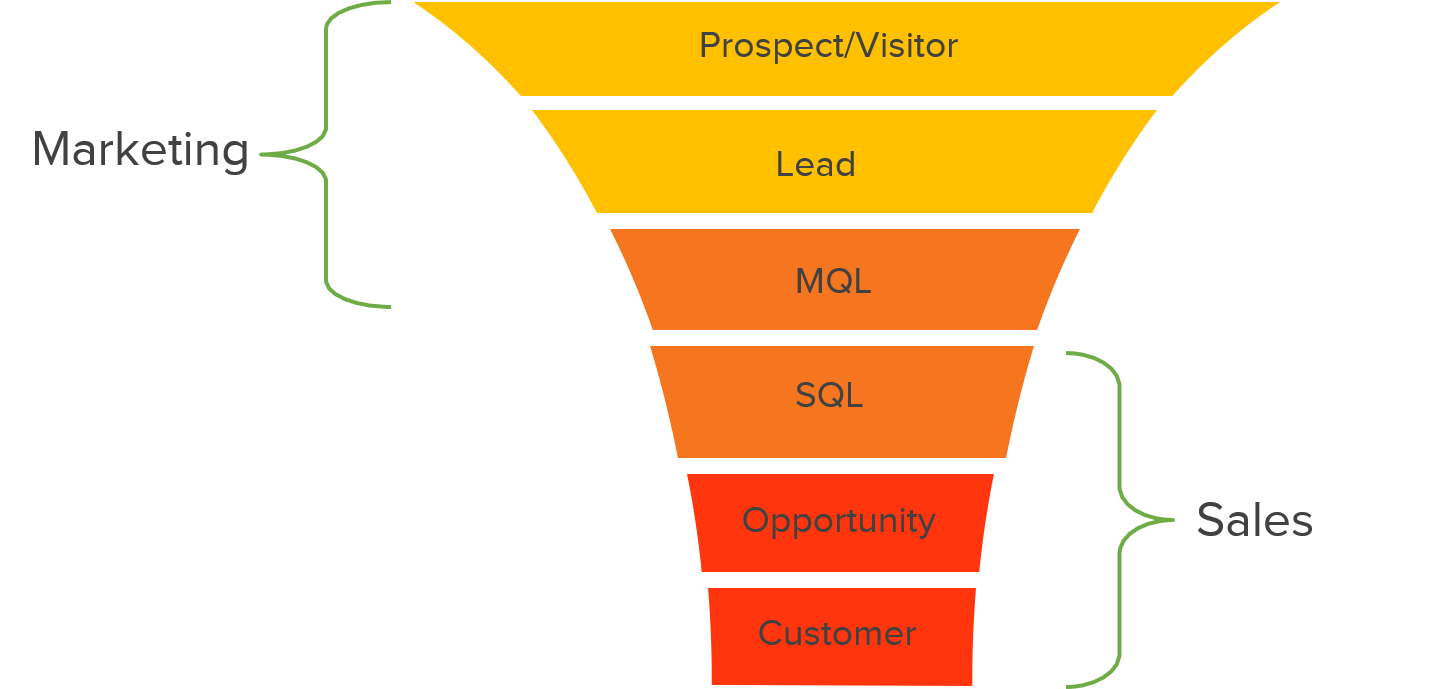 The-traditional-marketing-funnel.png