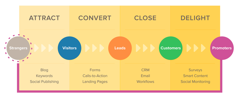 the-inbound-marketing-buyers-journey.png