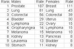 Table 1. U.S. cancer rates.