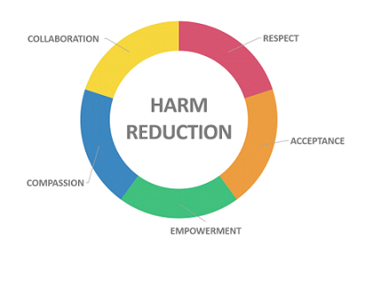 Harm-Reduction-Effective-and-Incomplete.png