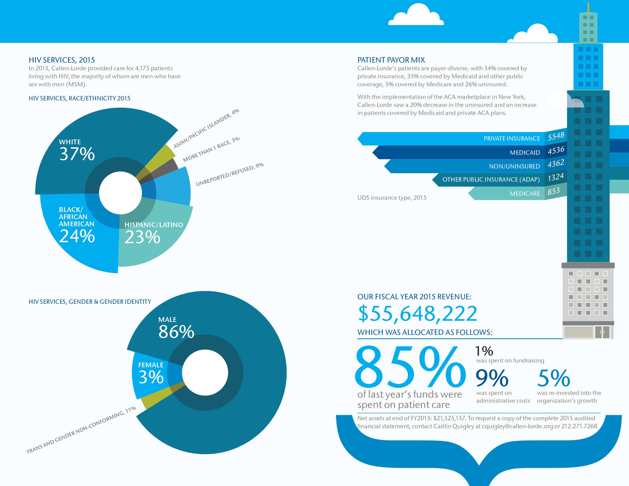 CLCHC AR Financials2.jpg