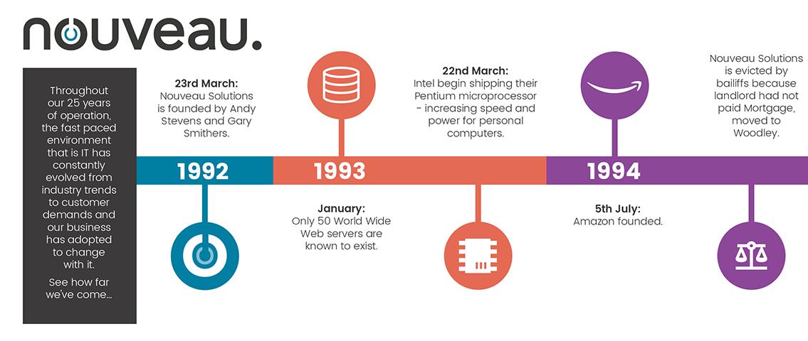 7-1736_Nouveau_online-timeline-infographic_v3_01.png