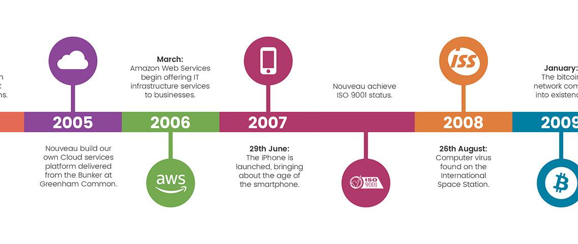 7-1736_Nouveau_online-timeline-infographic_v3_04.jpg