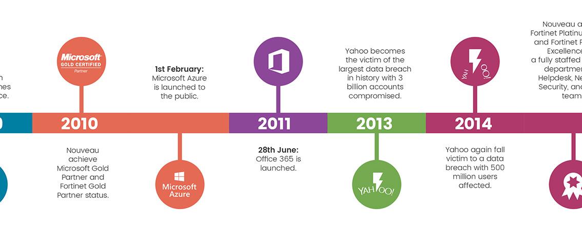 7-1736_Nouveau_online-timeline-infographic_v3_05.jpg