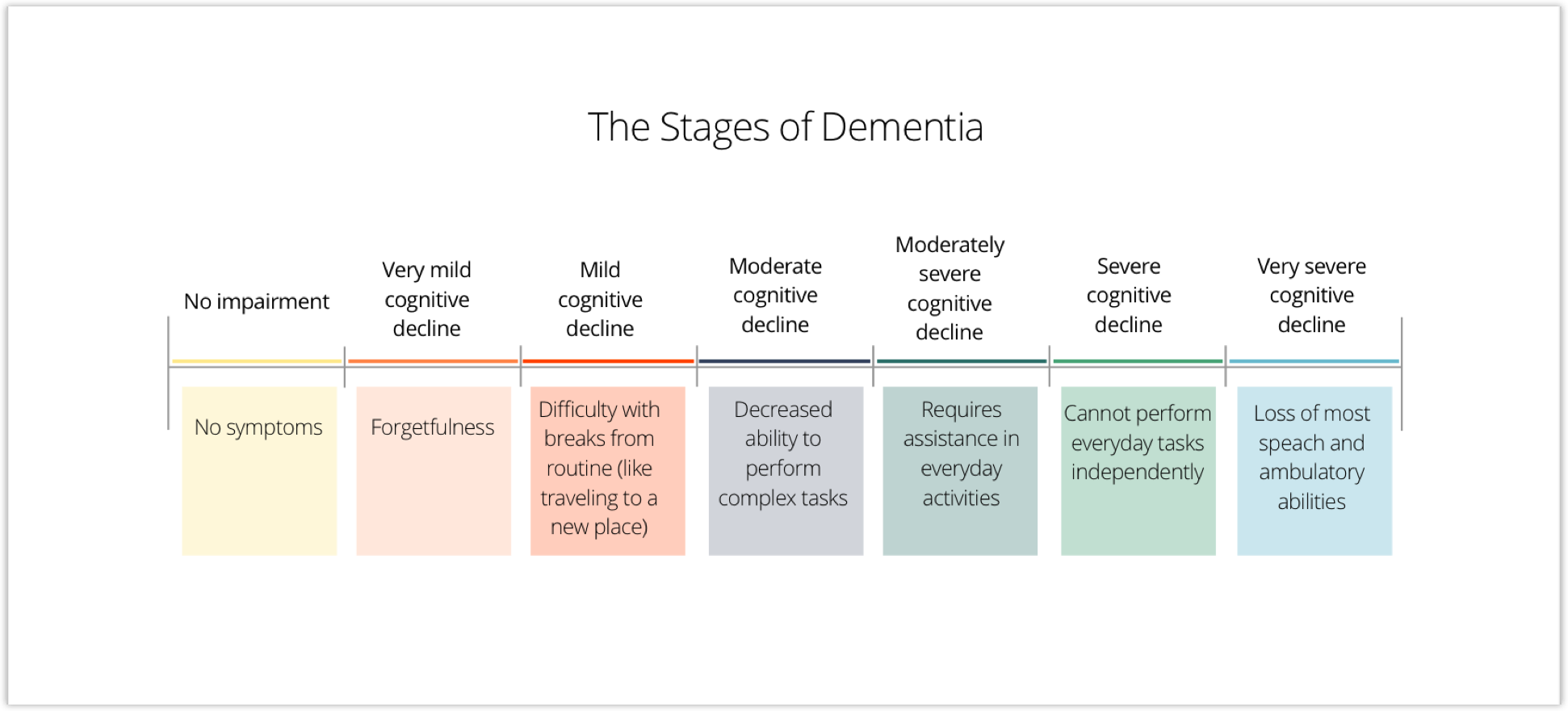 Our design is meant to assist dementia patients in the early stages of the disease who are still able to live independently or with minimal assistance.