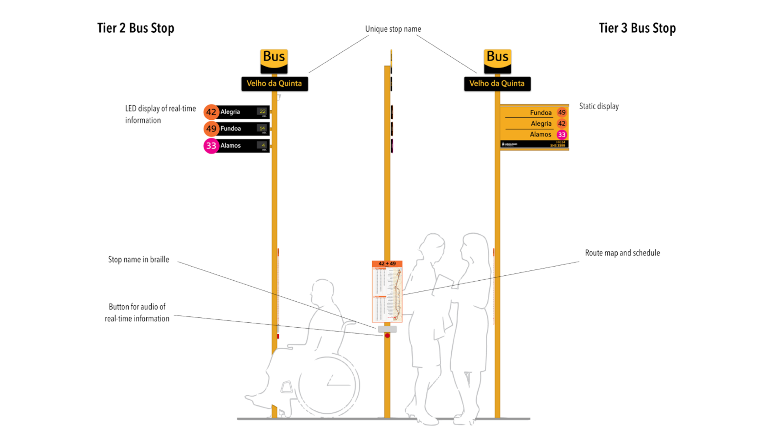 Schematic for Tier 2 (LED Display) and   Tier 3 (Static Map)