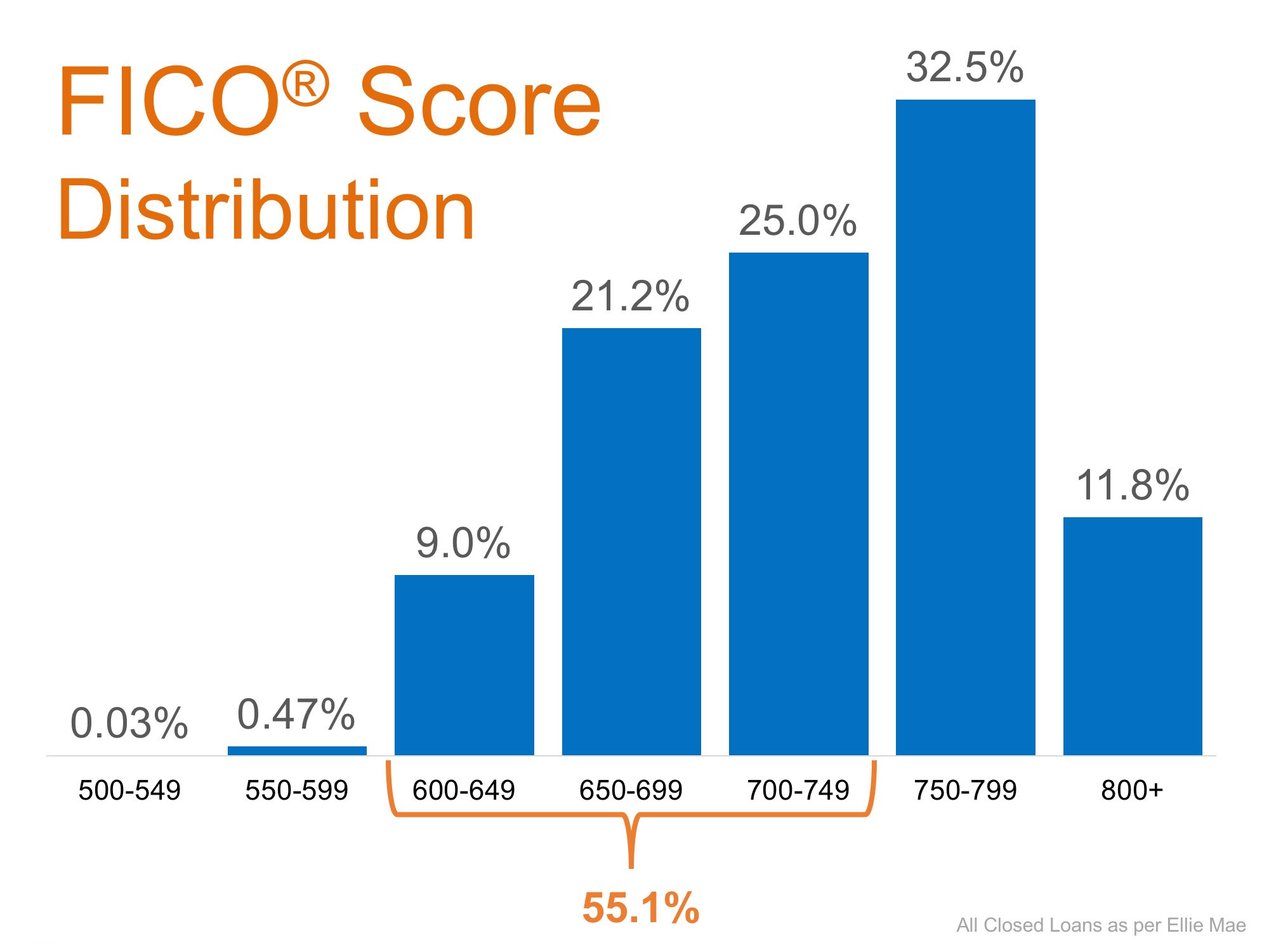 Eric Bell Estates Fico Score Distribution