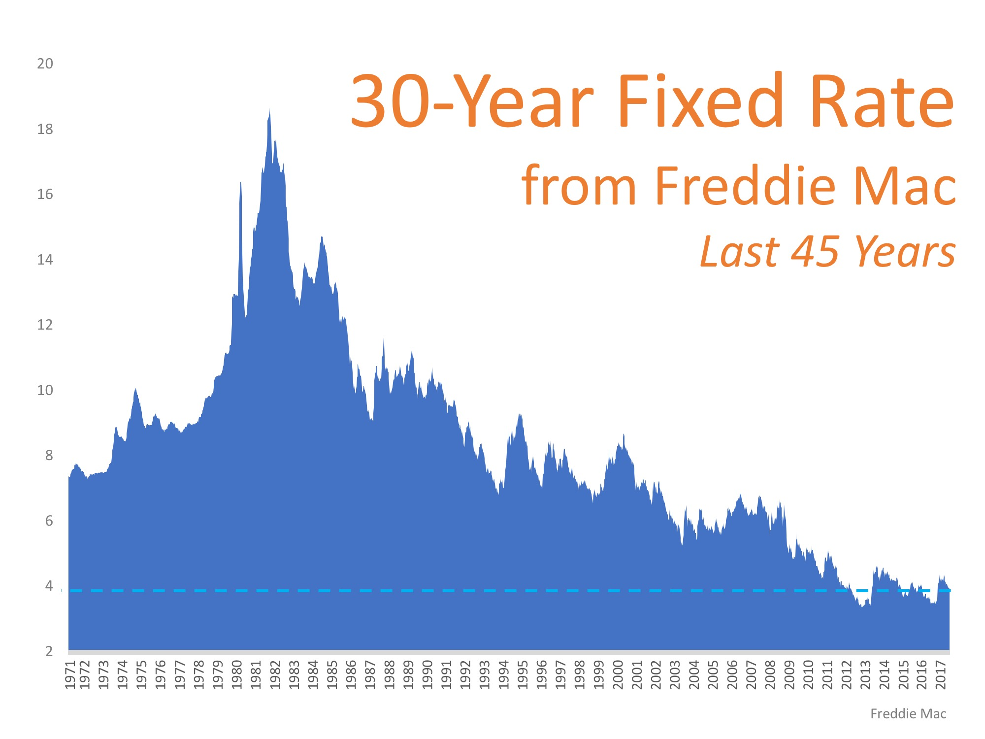 Eric Bell Estates - Fixed Rate