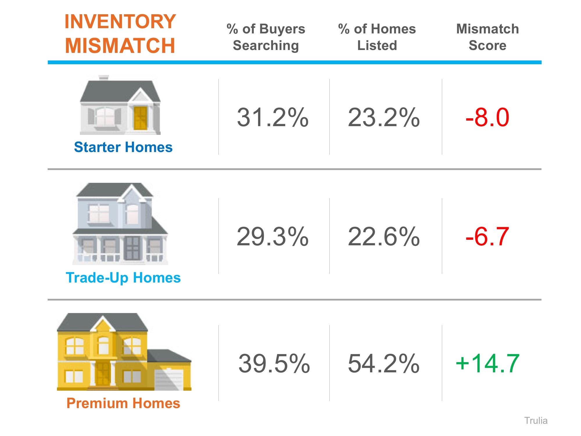 Eric Bell Estates - Inventory Mismatch