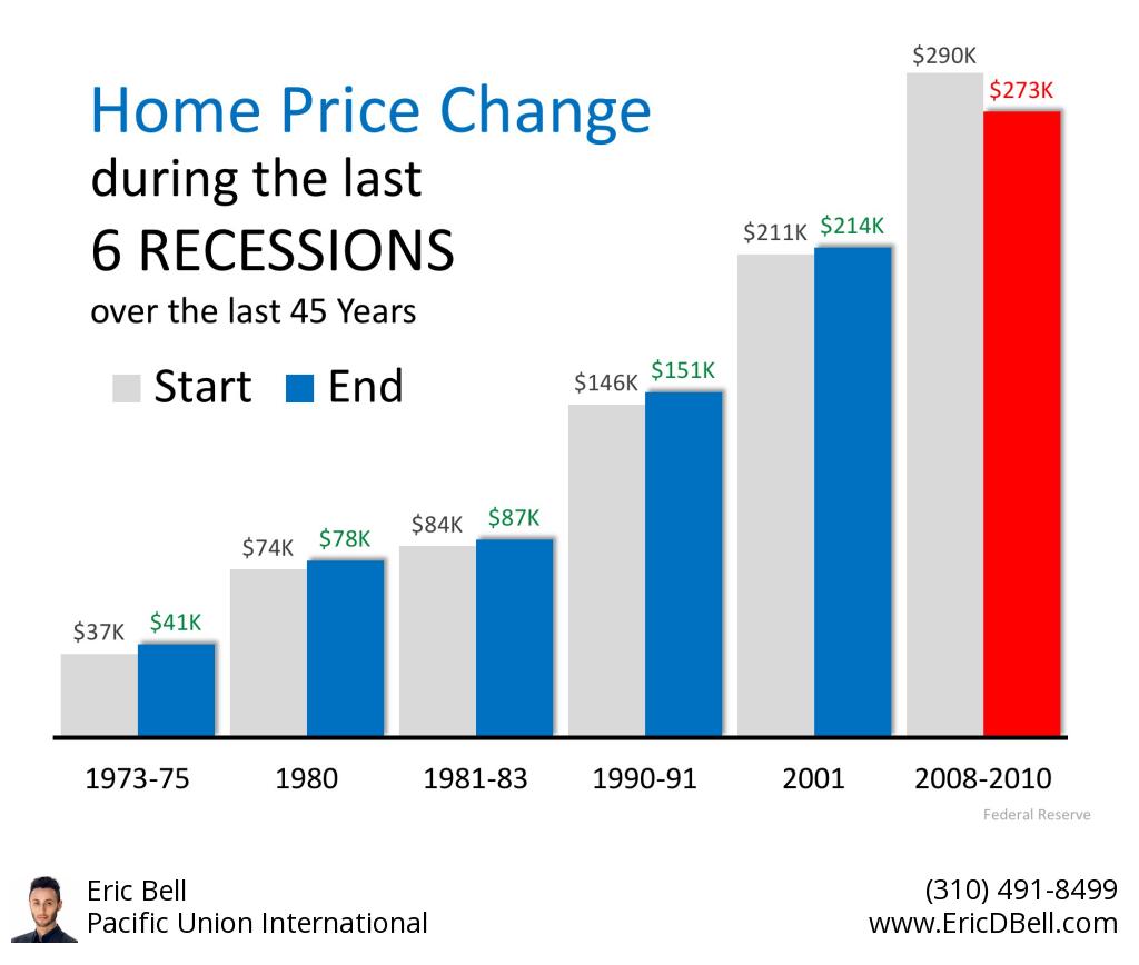 Eric Bell Estates Economics