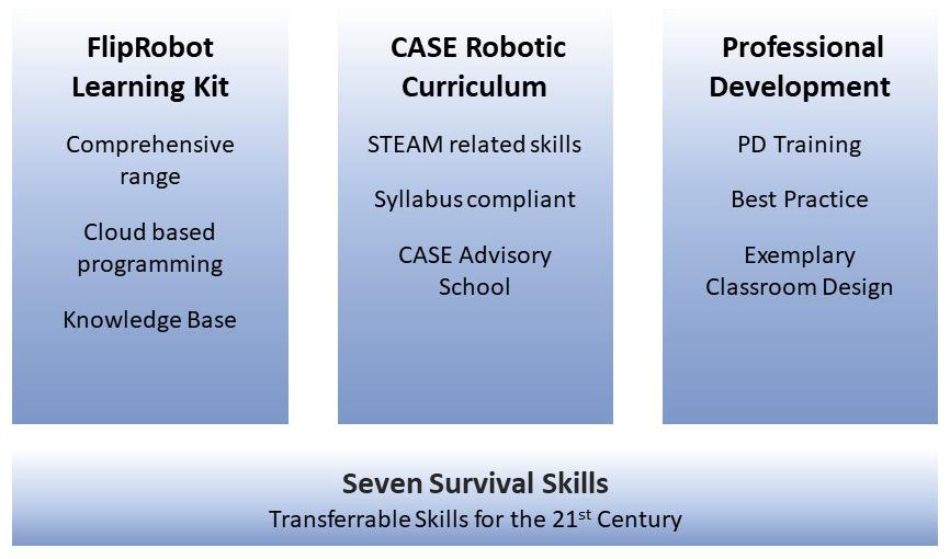 CASE_fliprobot_framework.png