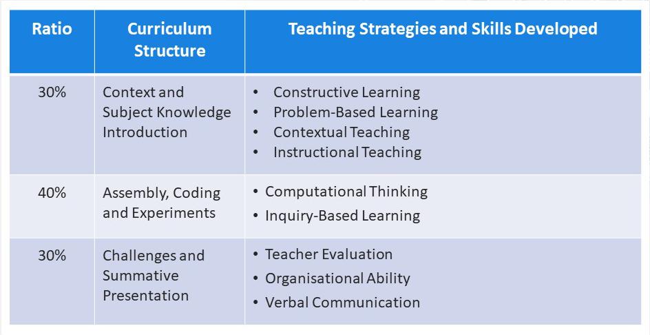 CASE_Curriculum_Design.jpg