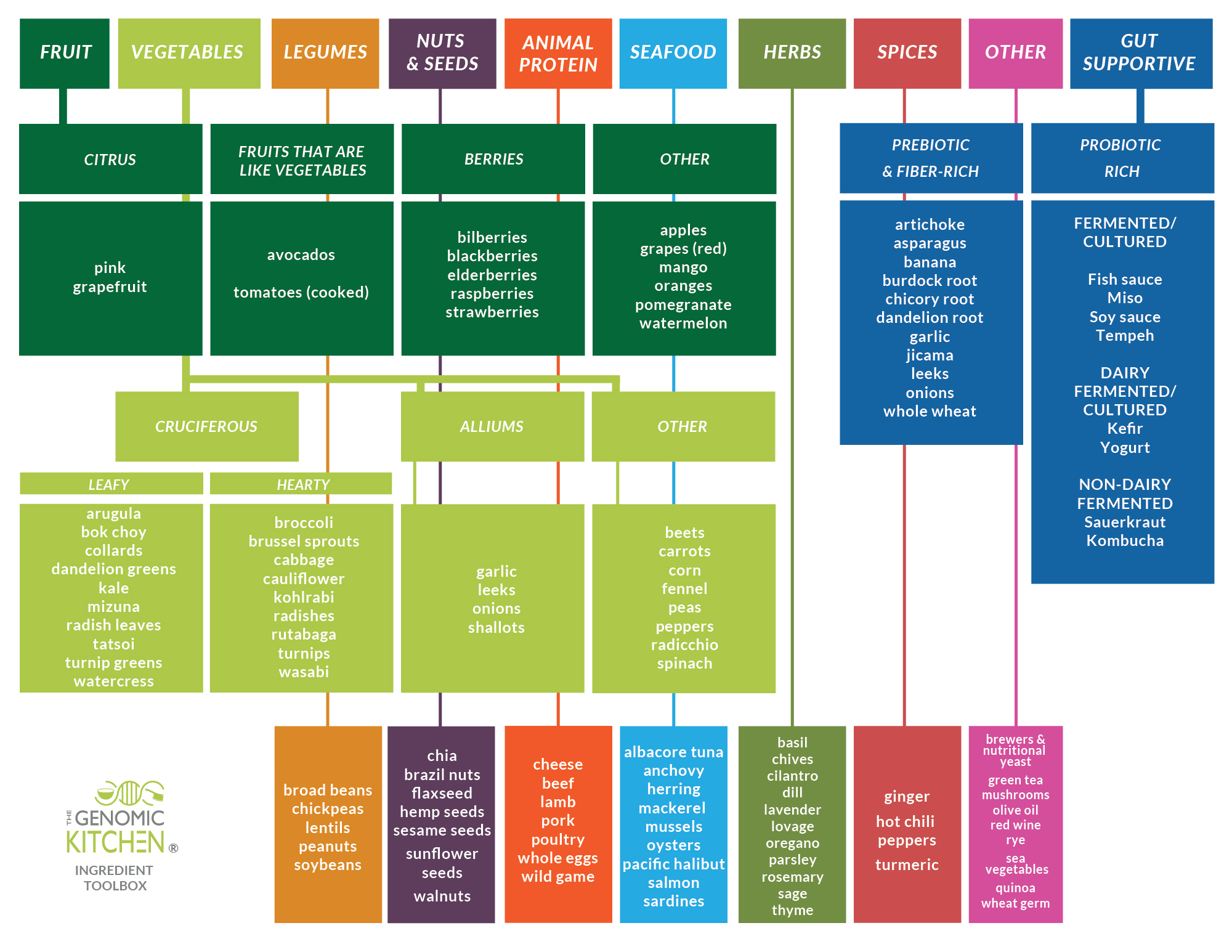 The Genomic Kitchen Ingredient Toolbox - Organized by food groups