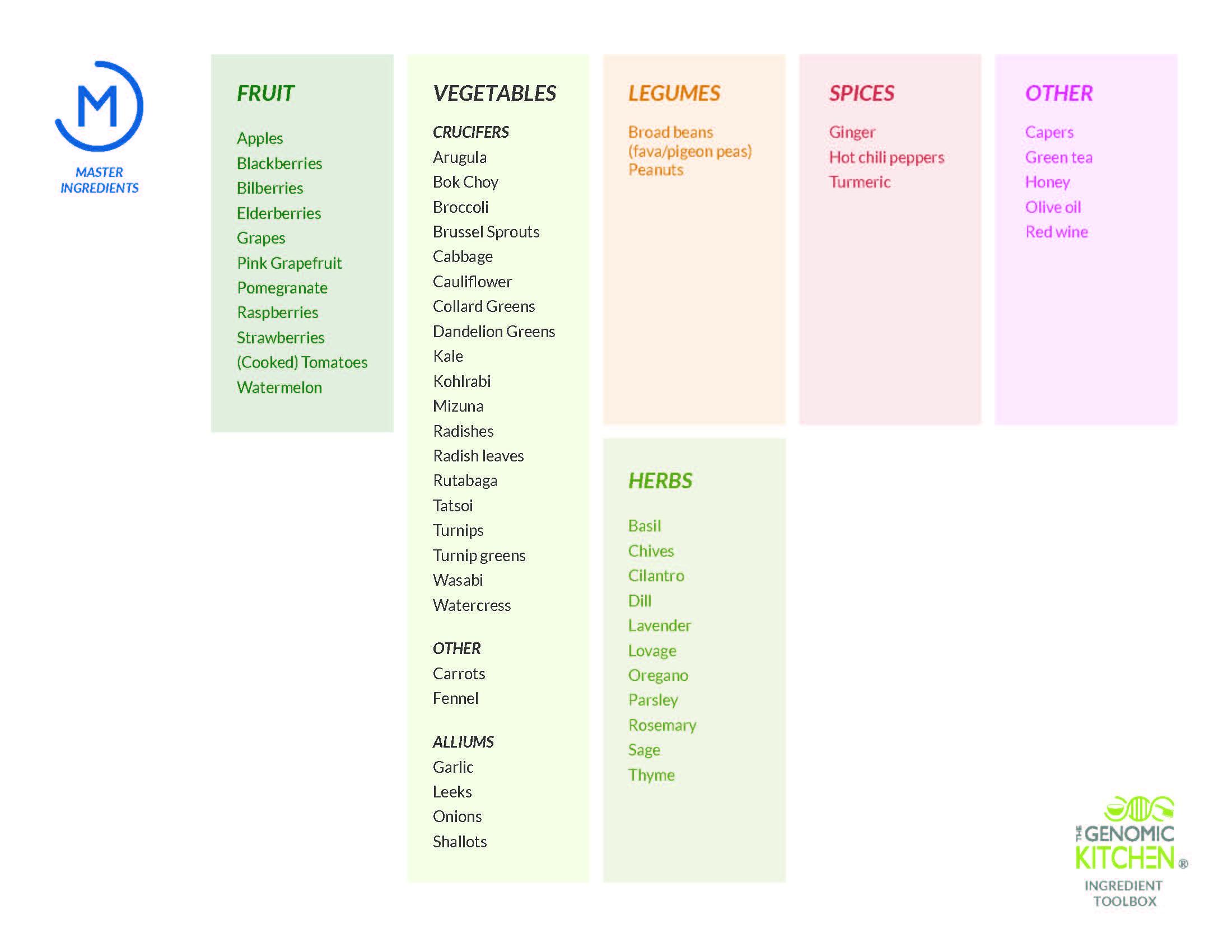 (M) Master Ingredients -