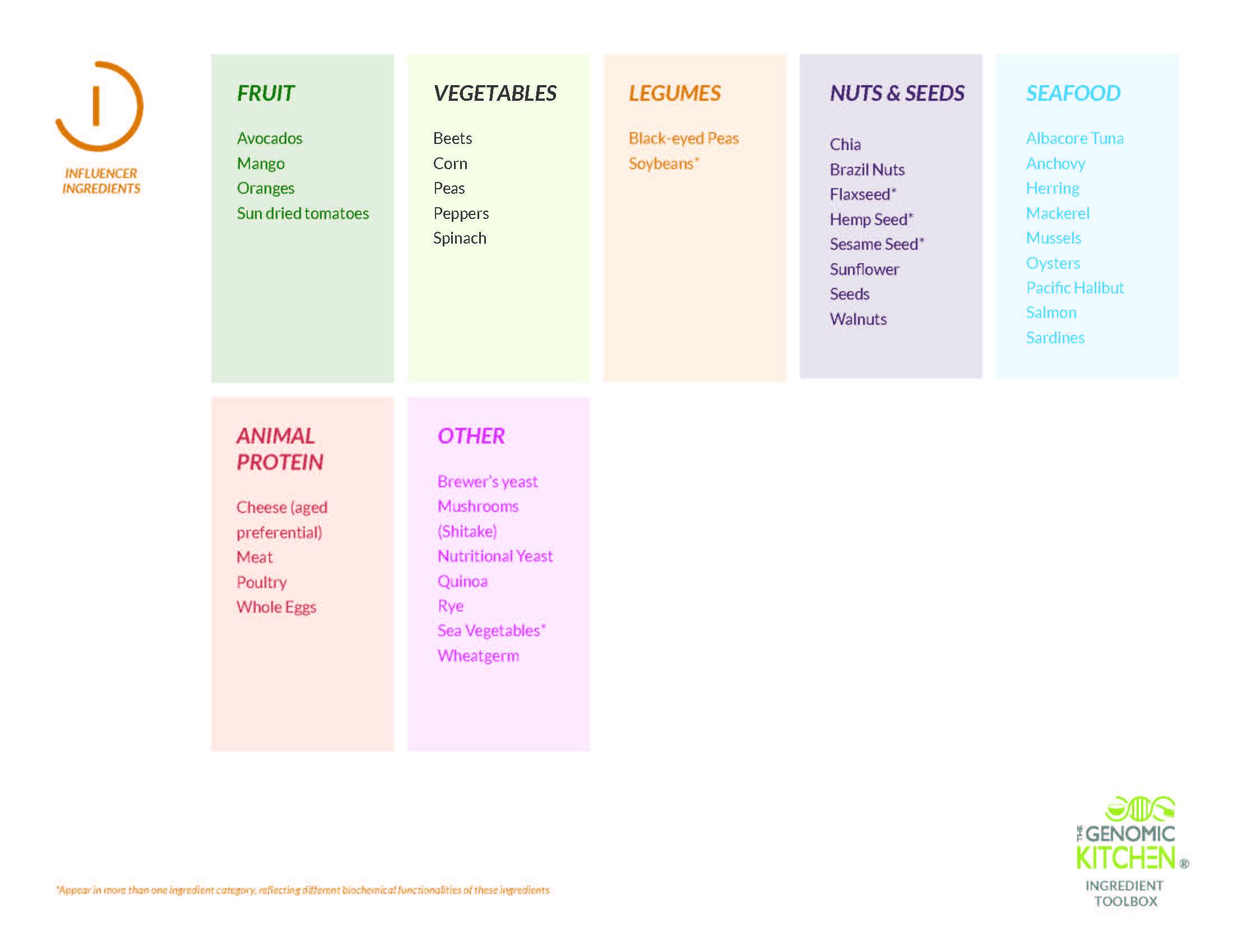 (I) Influencer Ingredients -
