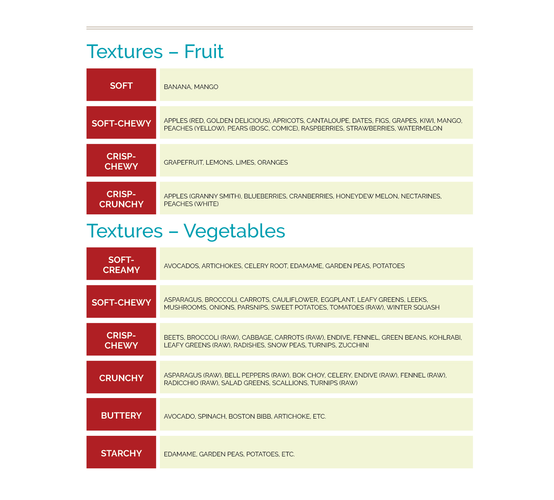 textures of fruit and vegetables.jpg