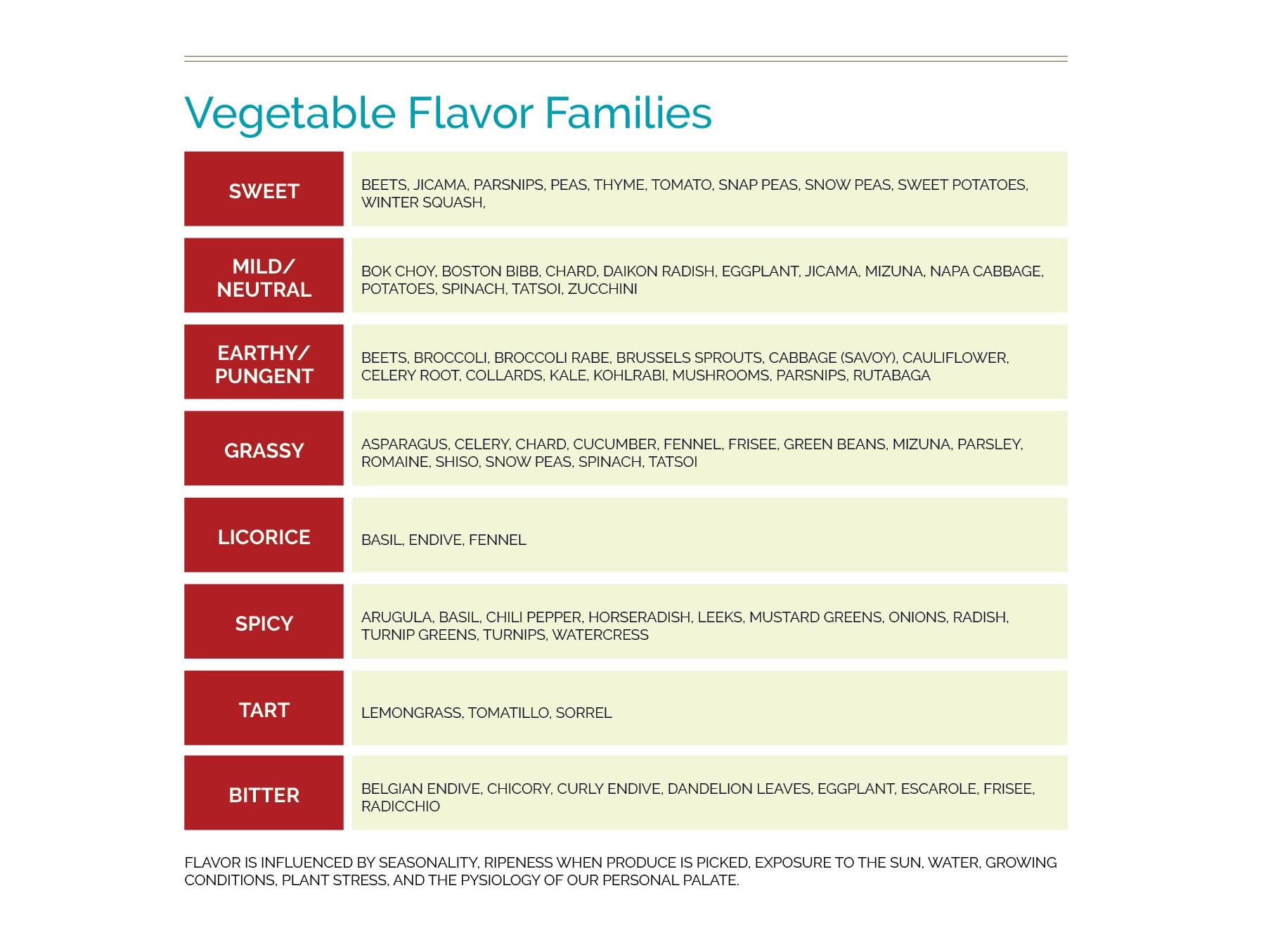 Veggie flavor chart.jpg