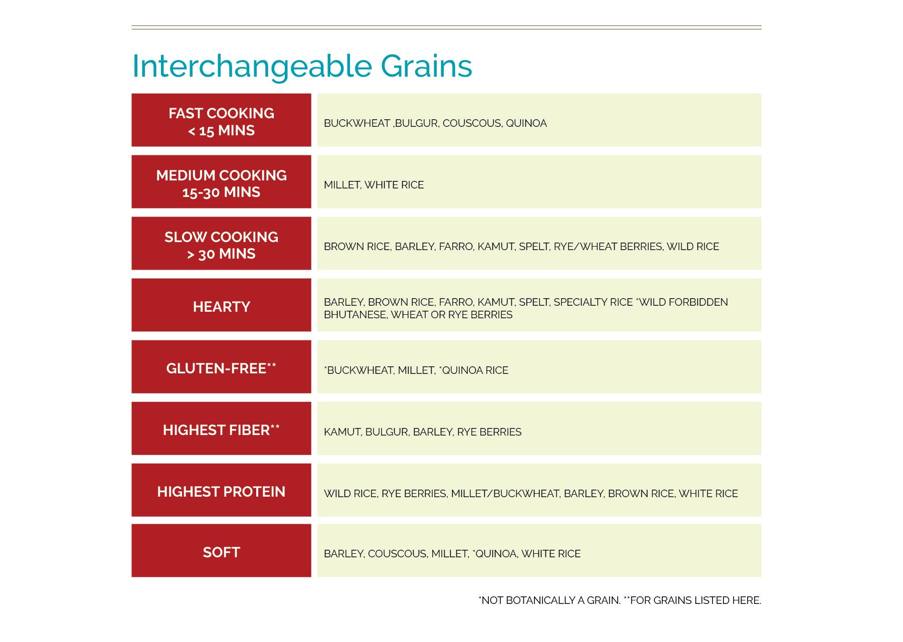 Interchangeable grains.jpg