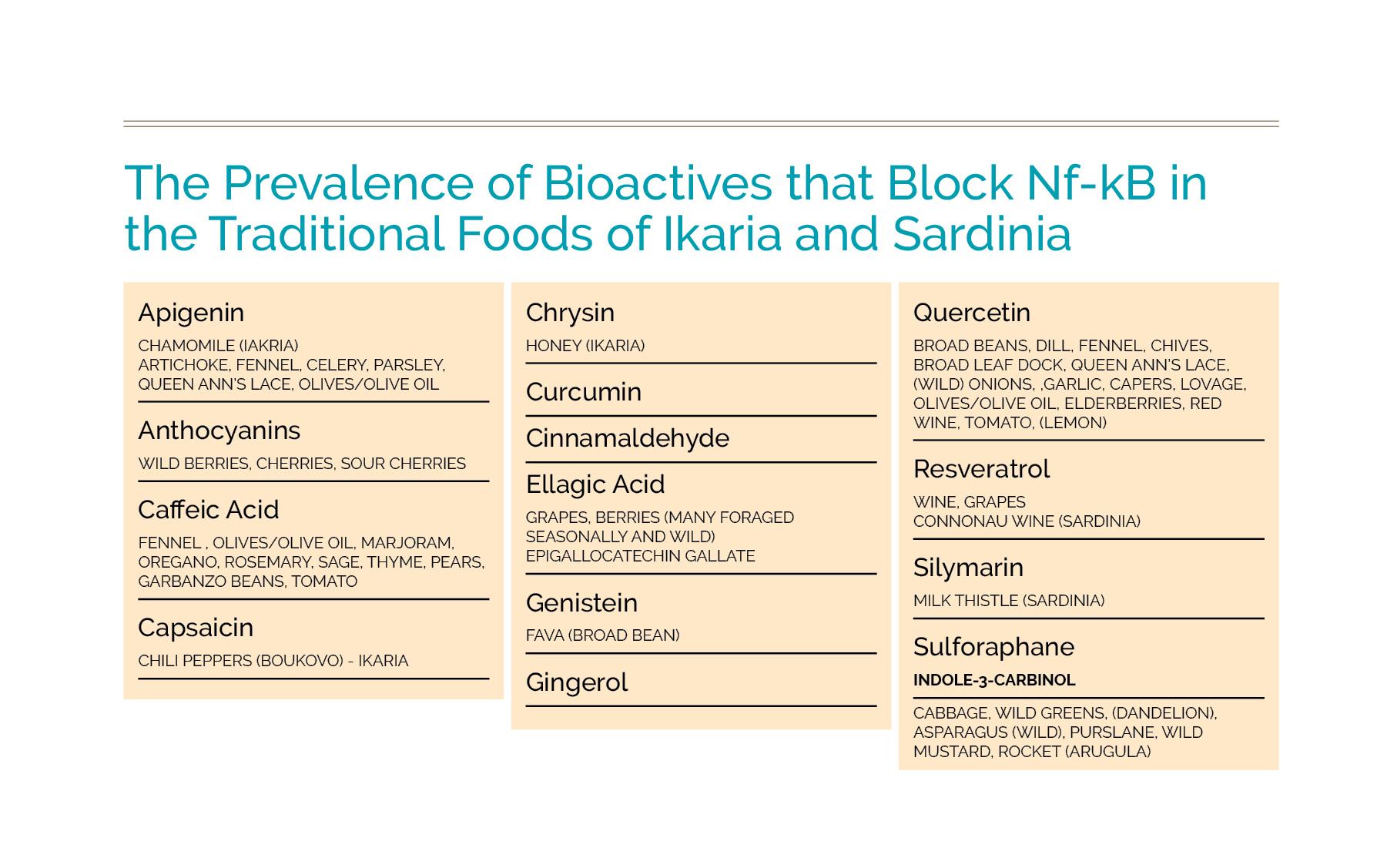 bioactives in foods of ikaria and sardinia.jpg