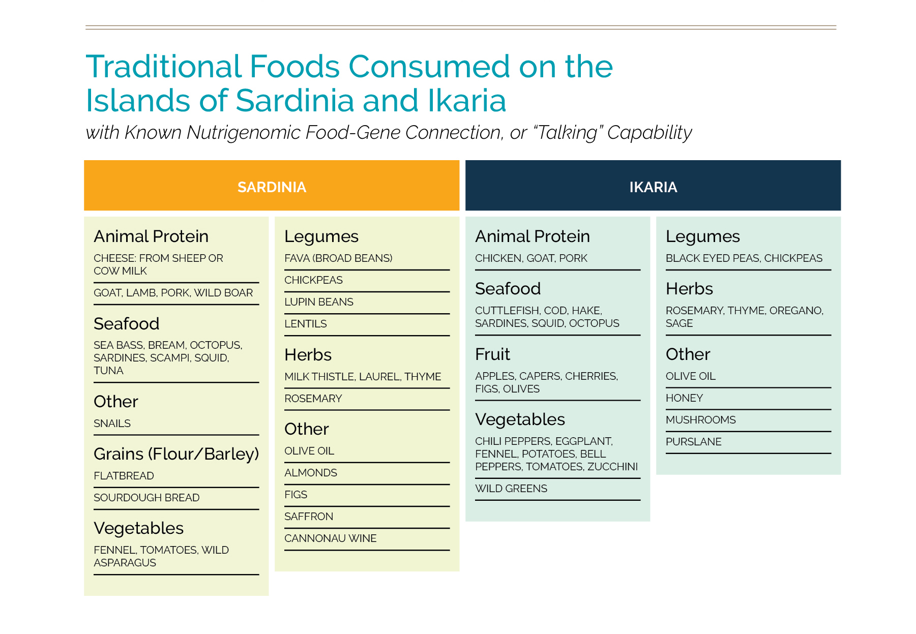 Traditional foods of ikaria and sardinia.jpg