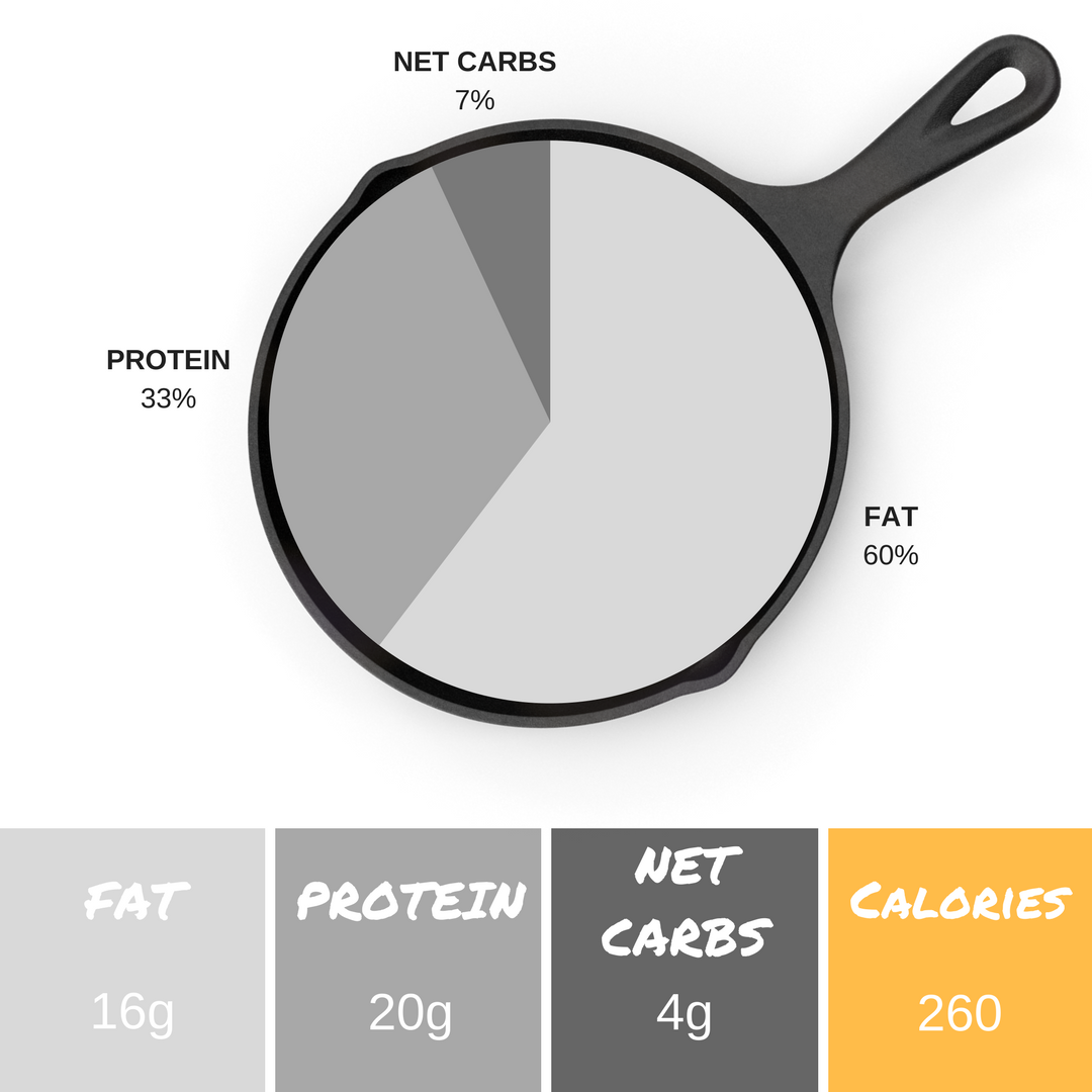 *Info listed is per serving and an estimate. We use    PaleoTrack.com    to calculate macronutrient content.    ** 4.3g fiber + 4 net carbs = 8.3 total carbs per serving