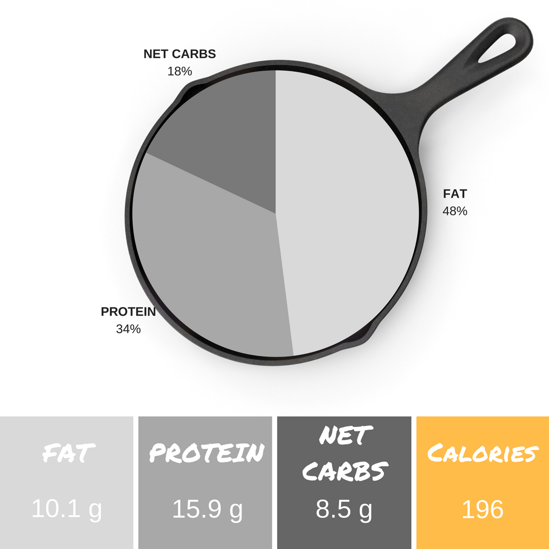 *Info listed is per serving and an estimate. We use  PaleoTrack.com  and the  Keto Diet App  to calculate macronutrient content.  ** 2.9 g fiber + 8.5 g net carbs = 11.4 g total carbs per serving