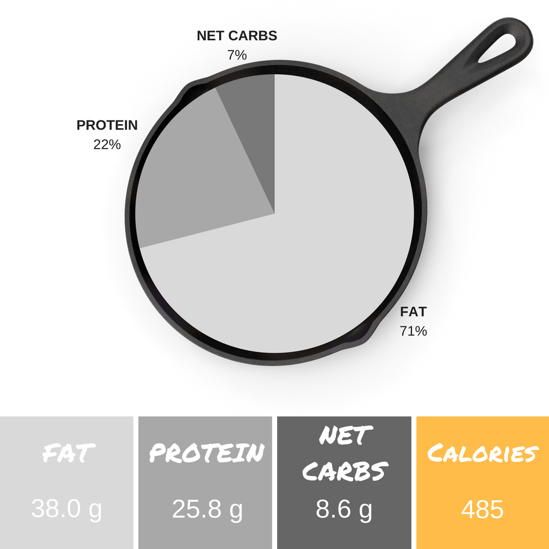 *Info listed is per serving and an estimate. We use    PaleoTrack.com    and the    Keto Diet App    to calculate macronutrient content.    ** 4.1g fiber + 8.6 g net carbs = 12.7 g total carbs per serving
