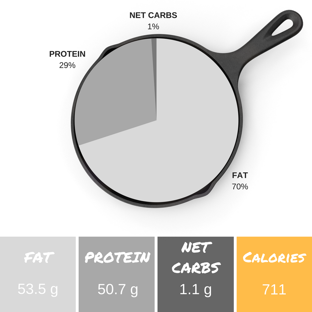 *Info listed is per serving and an estimate. We use  PaleoTrack.com  and the  Keto Diet App  to calculate macronutrient content.  **0g fiber + 1.1g net carbs = 1.1g total carbs per serving