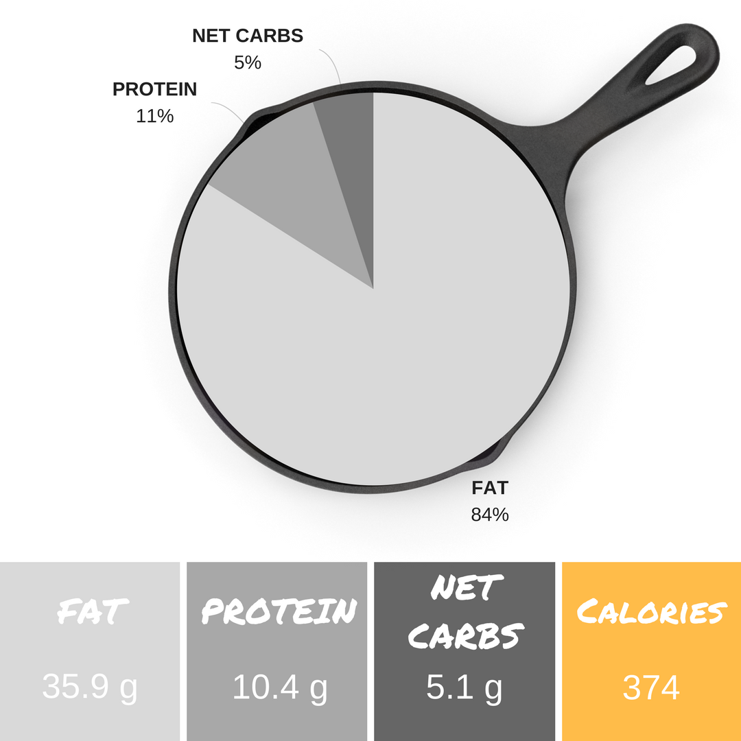*Info listed is per serving and an estimate. We use  PaleoTrack.com  and the  Keto Diet App  to calculate macronutrient content.  **6.6g fiber + 5.1g net carbs = 11.8g total carbs per serving