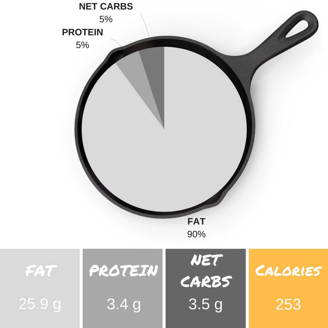 *Info listed is per serving and an estimate. We use  PaleoTrack.com  and the  Keto Diet App  to calculate macronutrient content.  **1.9g fiber + 3.5g net carbs = 5.4g total carbs per serving