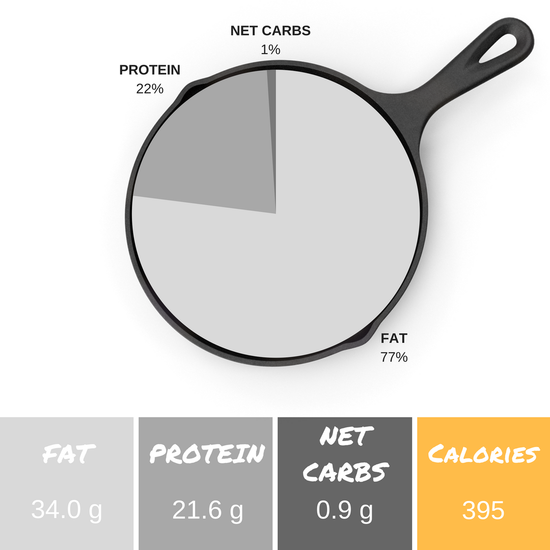 *Info listed is per serving and an estimate. We use  PaleoTrack.com  and the  Keto Diet App  to calculate macronutrient content.  **0.1g fiber + 0.9g net carbs = 1g total carbs per serving  *** The above nutritional breakdown was calculated using an 8 oz grass-fed ribeye, information may vary depending of cut and weight of meat.