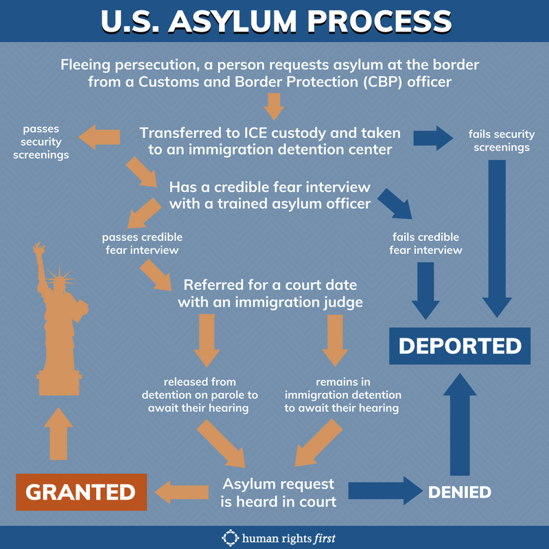 Asylum Flow Chart (1).png
