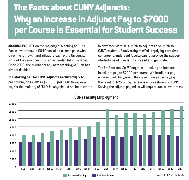 Click on the image to read the full Fact Sheet about the need to raise adjunct pay to 7K