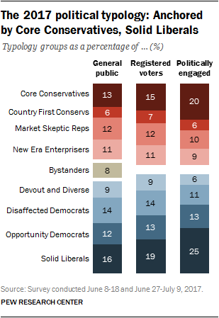 Political Typology reveals deep fissures on the right and left - from the Pew Research Center
