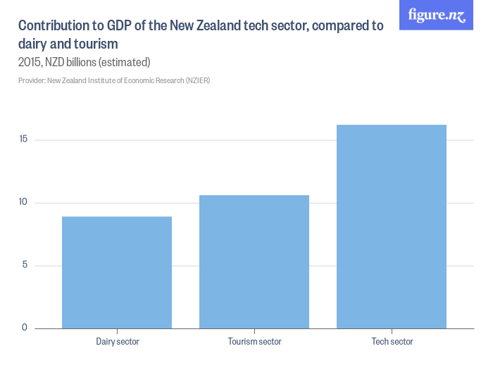 Contribution_to_GDP_of_the_New_Zealand_tech_sector_compared_to_dairy_and_tourism.png
