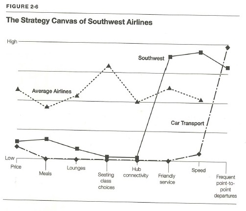 Strategy-Canvas-SouthWest-Airlines.jpg