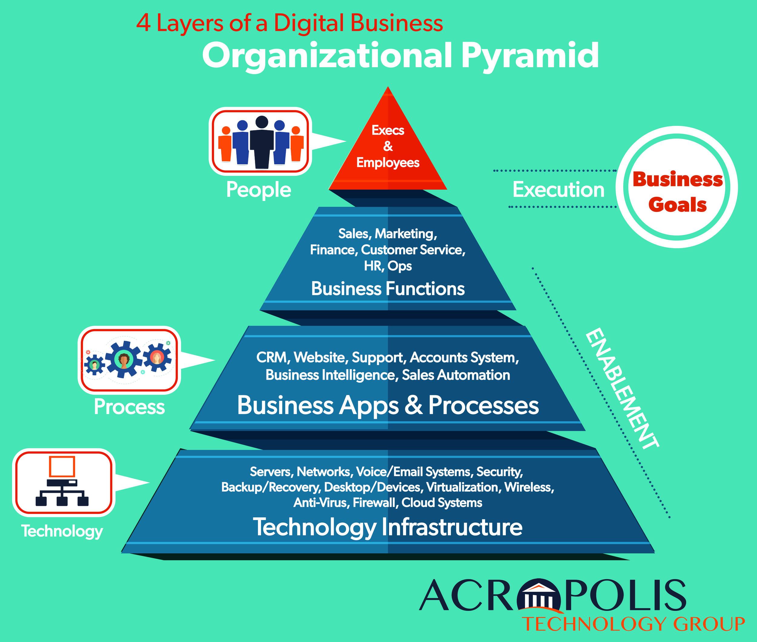 Acropolis IT health hierarchy.jpg