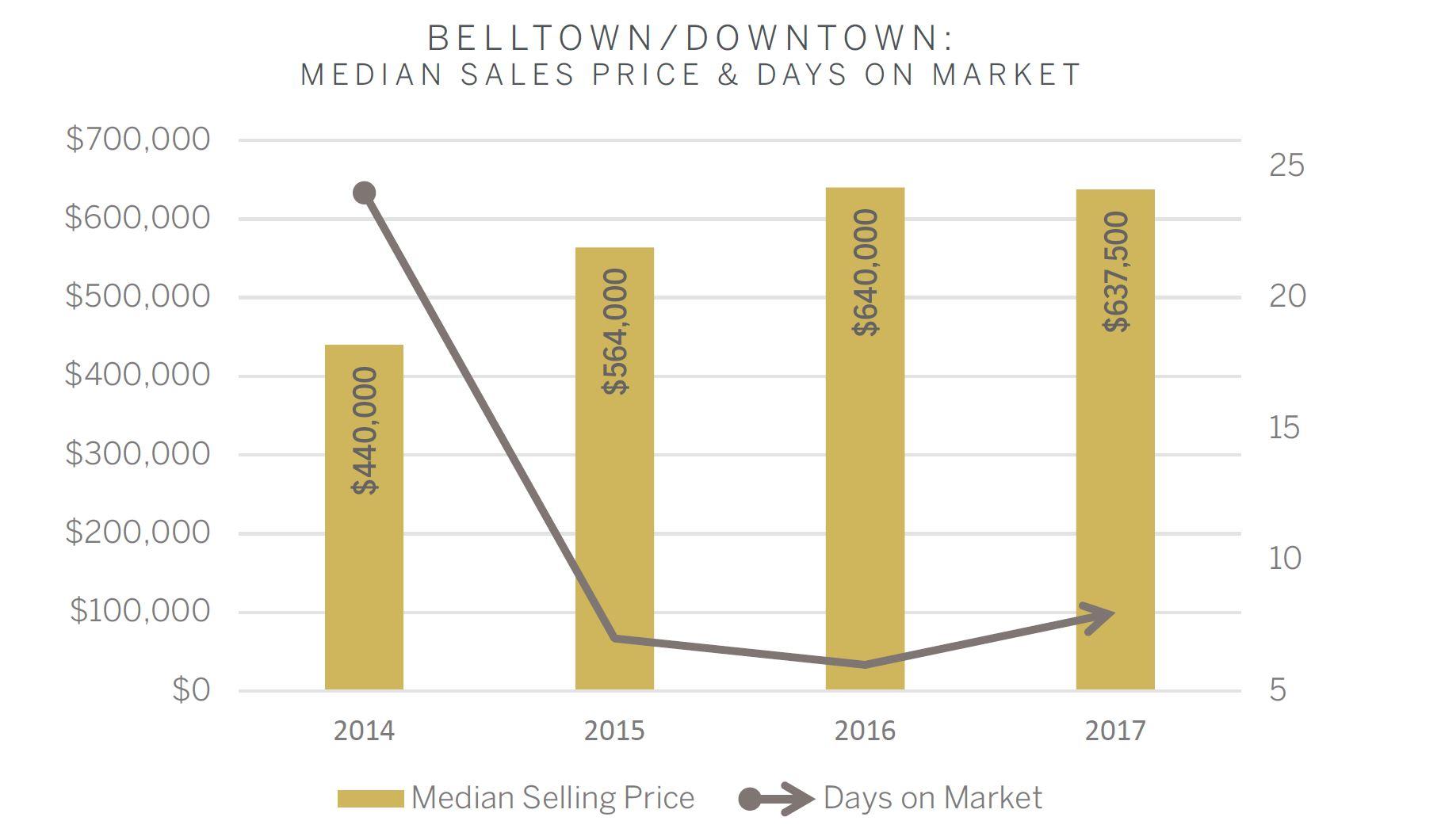 BelltownGraph.JPG