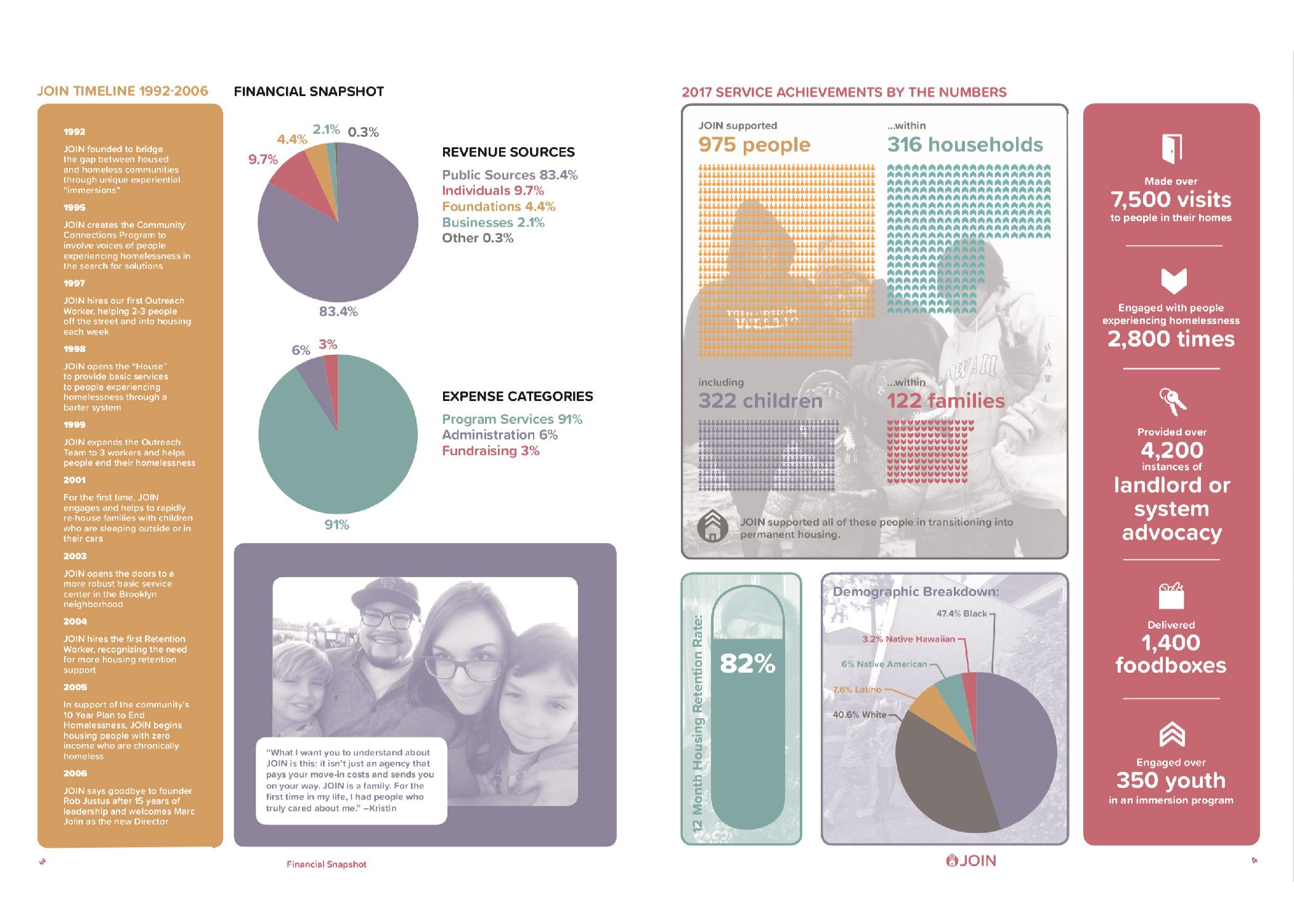 Annual Report Spread Sample