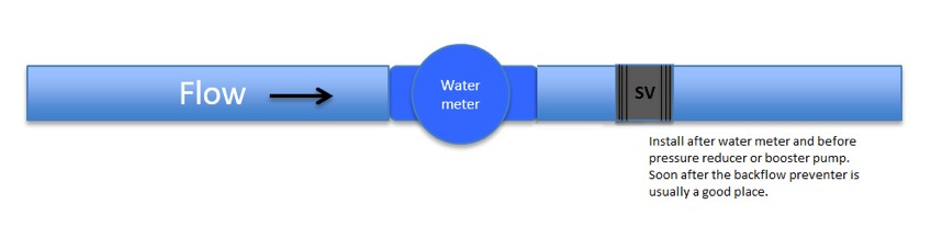 The Image Above Demonstrates: The Water Flow From The Street ---> Your Water Meter --->  The Smart Valve. All Smart Valves Are Installed Internally, Uninterrupted To The Externally Owned Water Lines and Water Meter.