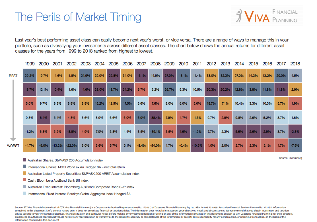 The Perils of Market Timing - The annual returns for different asset classes from 1999 to to 2018