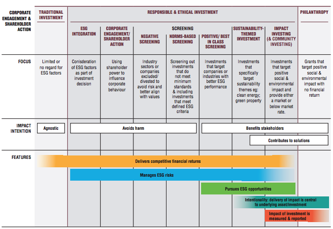 RIAA Responsible investment spectrum from the 2019 RIAA benchmatk report