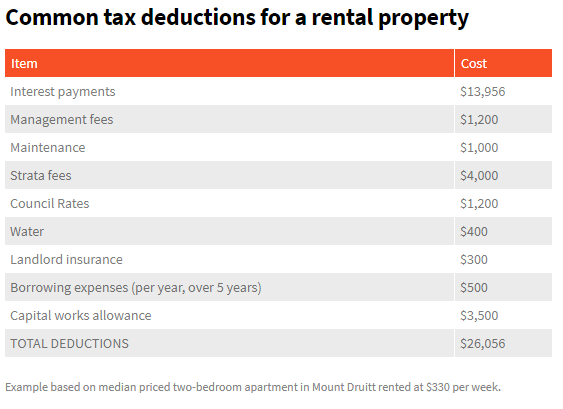 negative gearing 3.png