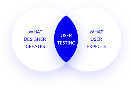 User experience testing.png